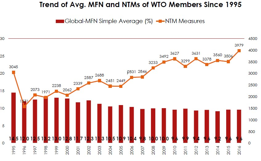 trend of average MFN and NTM WTO