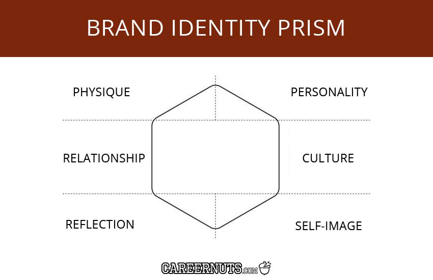 BRAND-IDENTITY-PRISM model definition scope