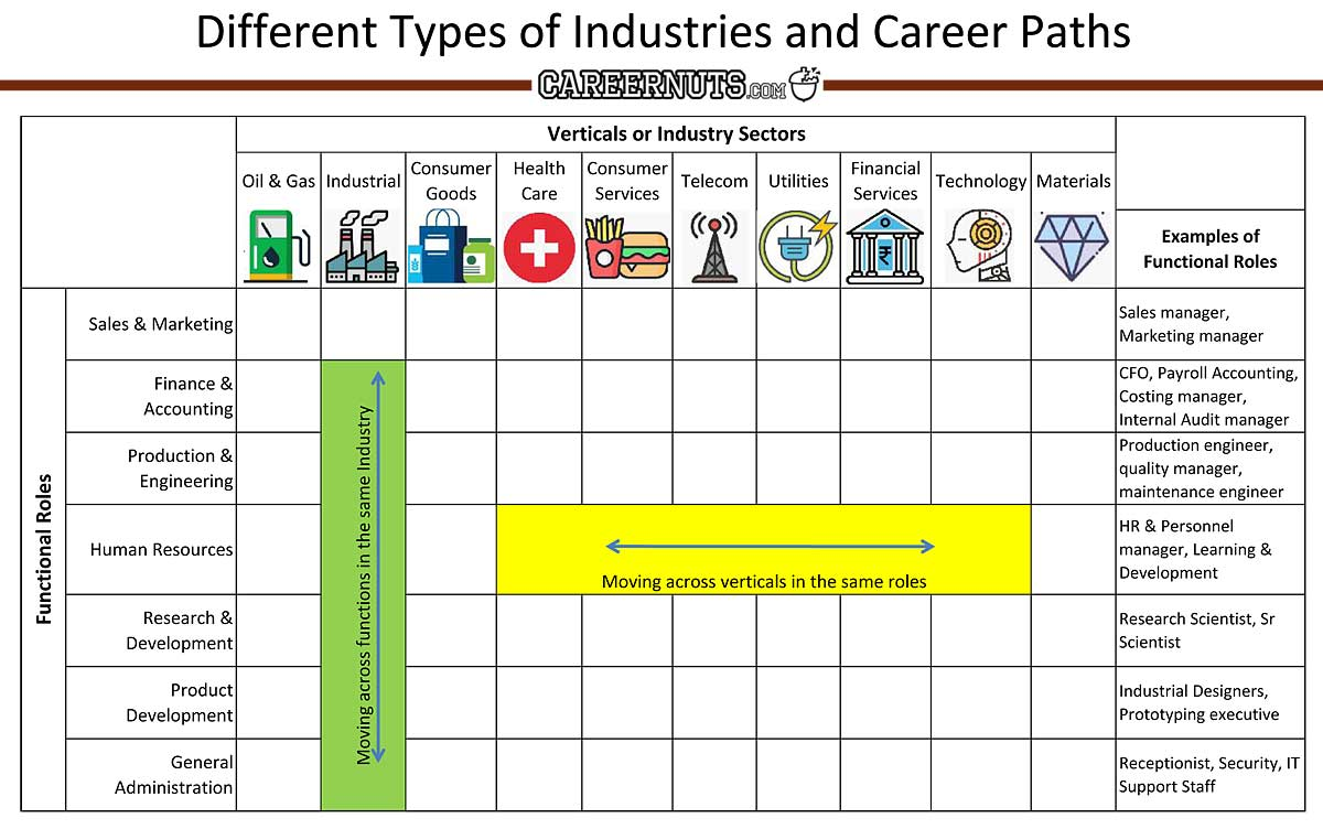 types of industries sectors selection Career-Nuts
